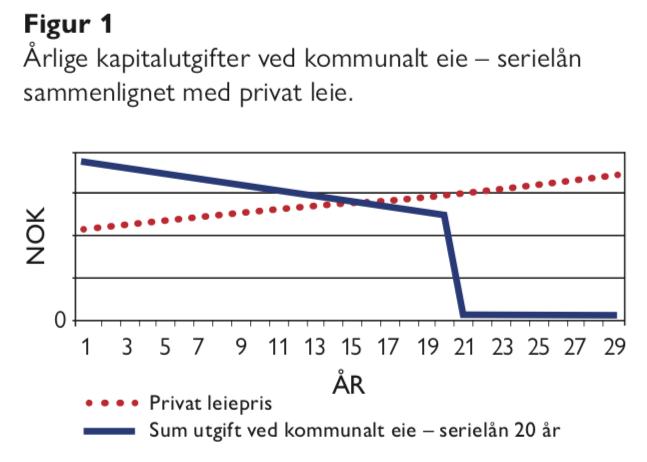 Figur 1 - Bjarne Jensen og Gunnar Gussgard - kommunal formuesforvaltning - Samfunn og økonomi
