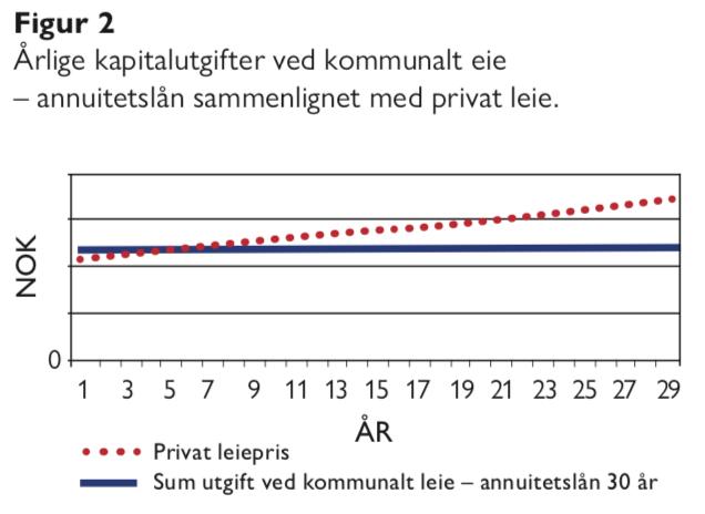 Figur 2 - kommunal formuesforvaltning - Bjarne Jensen og Gunnar Gussgard