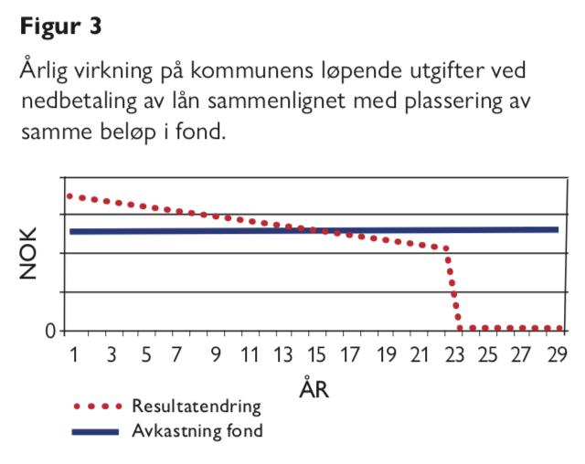 Figur 3 kommunal formuesforvaltning Bjarne Jensen og Gunnar Gussgard - Samfunn og økonomi