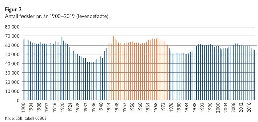 Figur 2 - eldrebølgen i et nytt perspektiv - Samfunn og økonomi