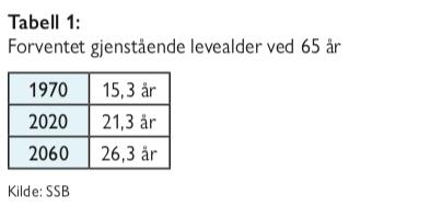 Tabell 1 - forventet gjenstående levealder ved 65 år - eldrebølgen i et nytt perspektiv . økonomi og samfunn
