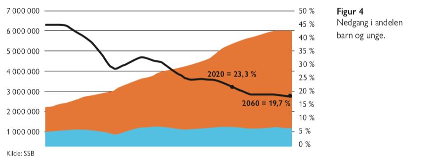 Figur 4 - eldrebølgen i et nytt perspektiv - Økonomi og samfunn