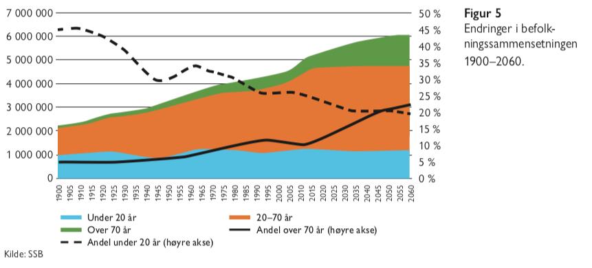 Figur 5 - eldrebølgen i et nytt perspektiv- Samfunn og økonomi