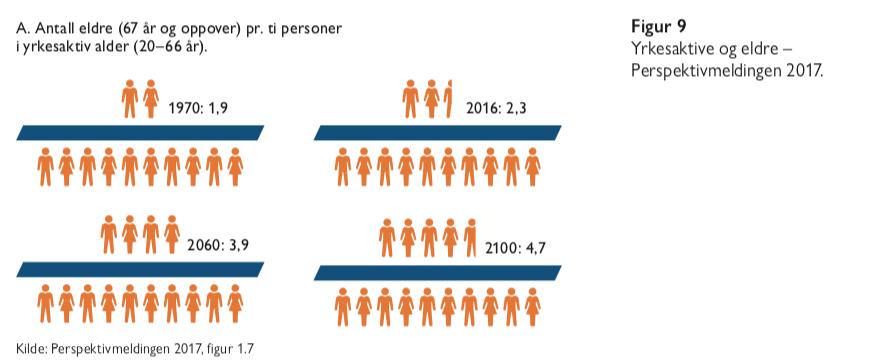 Figur 9- eldrebølgen i et nytt perspektiv - Samfunn og økonomi
