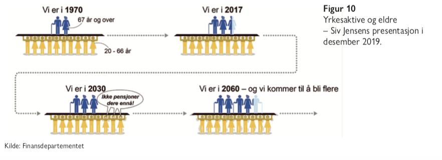 Figur 10 - Finansdepartemenet - eldrebølgen i et nytt perspektiv - Samfunn og økonomi
