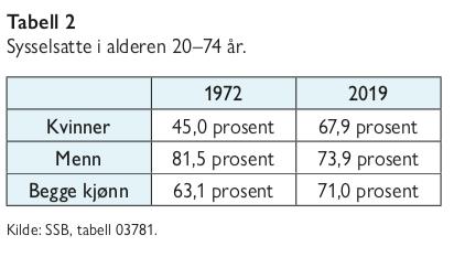 Tabell - Eldrebølgen i et nytt perpektiv - sysselsatte i arbeidsfør alder - Samfunn og økonom