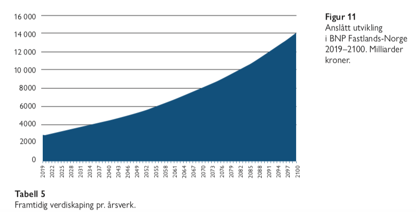 Figur 11 - eldrebølgen i et annet perspektiv