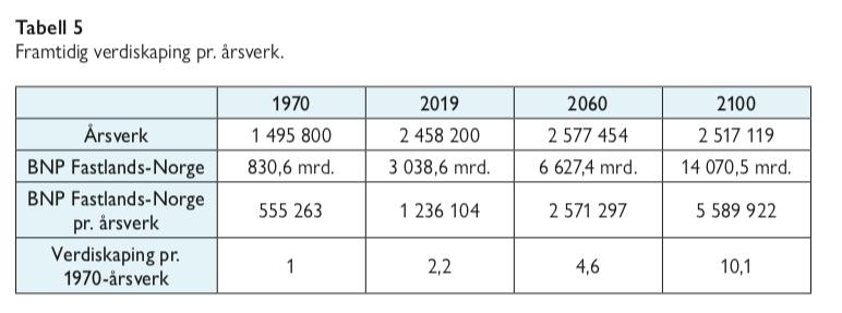 Tabell 5 - eldrebølgen i et annet perspektiv - samfunn og økonomi