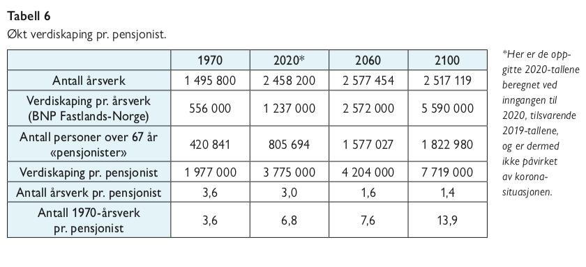 Tabell 6 - eldrebølgen i et annet perspektiv - økt verdiskapning per pensjonist - samfunn og økonomi