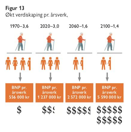 Figur 13 - økt verdiskapning per årsverk - eldrebølgen i et annet perspektiv - samfunn og økonomi 2020