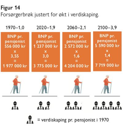 Forsørgerbrøk juster for økt verdiskapning - figur 14 - eldrebølgen i et annet perspektiv - samfunn og økonomi 2020