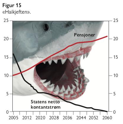 Figur 15 - Haikjeften - statens netto kontantstrøm - eldrebølgen fra et annet perspektiv - samfunn og økonomi