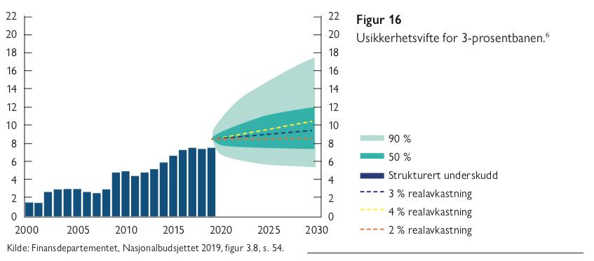 Usikkerhetsvifte for 3-prosentbanen - figur 16 - eldrebølgen i et annet perspektiv - Samfunn og økonomi 2020