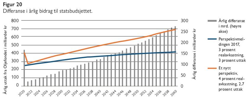 Figur 20 - Samfunn og økonomi 2020