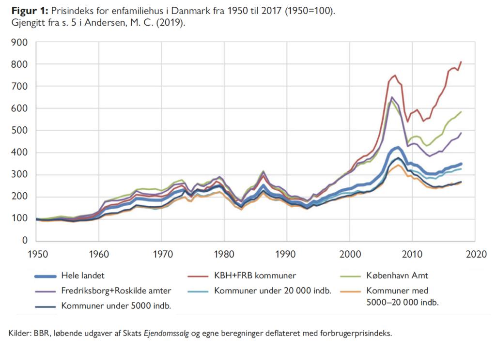 Prisindeks for enfamiliehus i Danmark - Bolig, ulikhet og mistillit - Samfunn og økonomi 1/2021 - Bente Aasjord