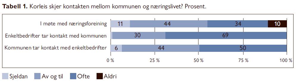 Kontakt mellom kommune og næringsliv. Utgave 1/2021 Samfunn og økonomi.  Distriktskommunen - ein pådrivar for næringsutvikling av Nils Aarsæther, Sindre Myhr og Geir Bye.