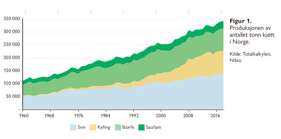 Vi trenger en ny og bedre jordbrukspolitikk - Svenn Arne Lie - Samfunn og økonomi utgave 1/2021 - Det dreier seg først og fremst om en politikk som i sterkere grad gjør det mer lønnsomt å bruke mer av våre eget dyrkbare arealer og utmarksbeiter, og som reduserer import av kraftfôr.