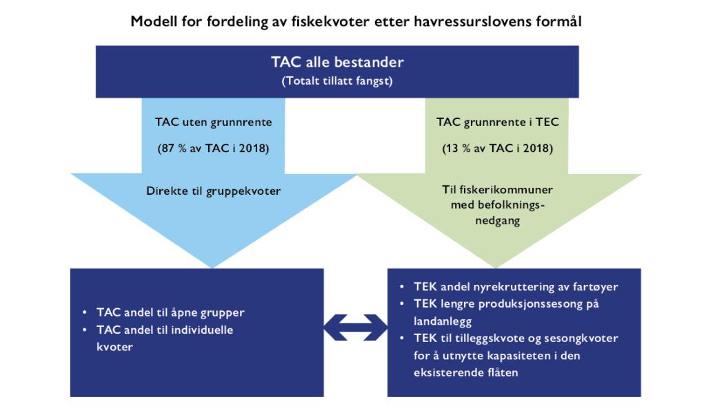 Fiskeripolitikk for god verdiskaping og utvikling av norske kystsamfunn - Torbjørn Trondsen - Peter Ørebech - Samfunn og økonomi 1/2021