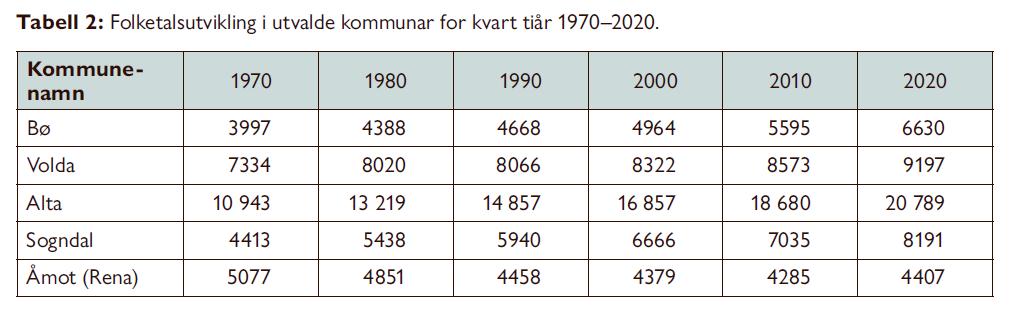 Distriktspolitikk med positive ringverknader - Steinar Ness - Samfunn og økonomi 1/2021 - Distriktshøgskular - distriktshøgskoler - Folketalsutvikling i utvalde kommunar for kvart tiåar 1970-2020