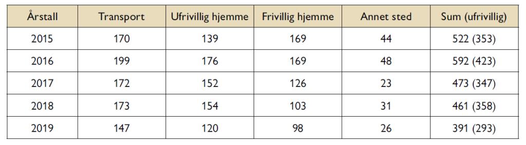 Anja Solvik - Bunadsgeriljaen - sentralisering av fødetilbud - Samfunn og økonomi 2/2021 - Norsk fødselsomsorg har mest å tape på helseforetaksmodellen - Alternativ til helseforetaksmodellen - Tabell 3. Antall fødsler utenfor fødeinstitusjon, 2015–2019. (Kilde: FHI)