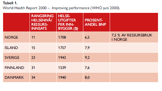 Tabell 1. World Health Report 2000 - Improving performance (WHO juni 2000).