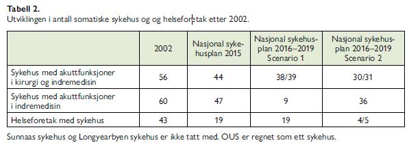 Tabell 2. Utviklingen i antall somatiske sykehus og helseforetak etter 2002.