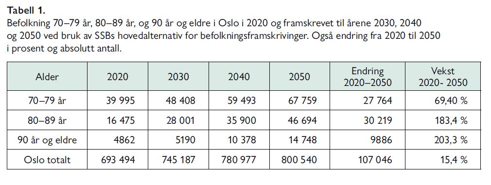Tabell 1. Befolkning 70–79 år, 80–89 år, og 90 år og eldre i Oslo i 2020 og framskrevet til årene 2030, 2040 og 2050 ved bruk av SSBs hovedalternativ for befolkningsframskrivinger. Også endring fra 2020 til 2050 i prosent og absolutt antall.