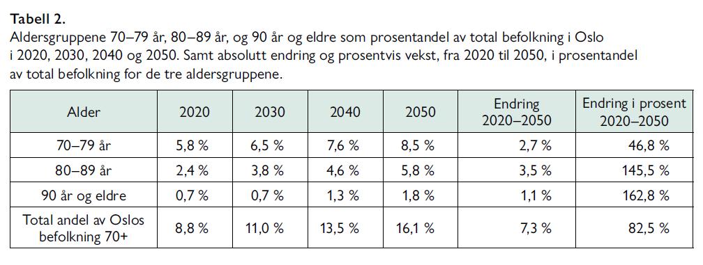 Lars Nestaas - Hva er det beste utbyggingsalternativet for sykehusene i Oslo - Samfunn og økonomi 2/2021 - Tabell 2. Aldersgruppene 70–79 år, 80–89 år, og 90 år og eldre som prosentandel av total befolkning i Oslo i 2020, 2030, 2040 og 2050. Samt absolutt endring og prosentvis vekst, fra 2020 til 2050, i prosentandel av total befolkning for de tre aldersgruppene.