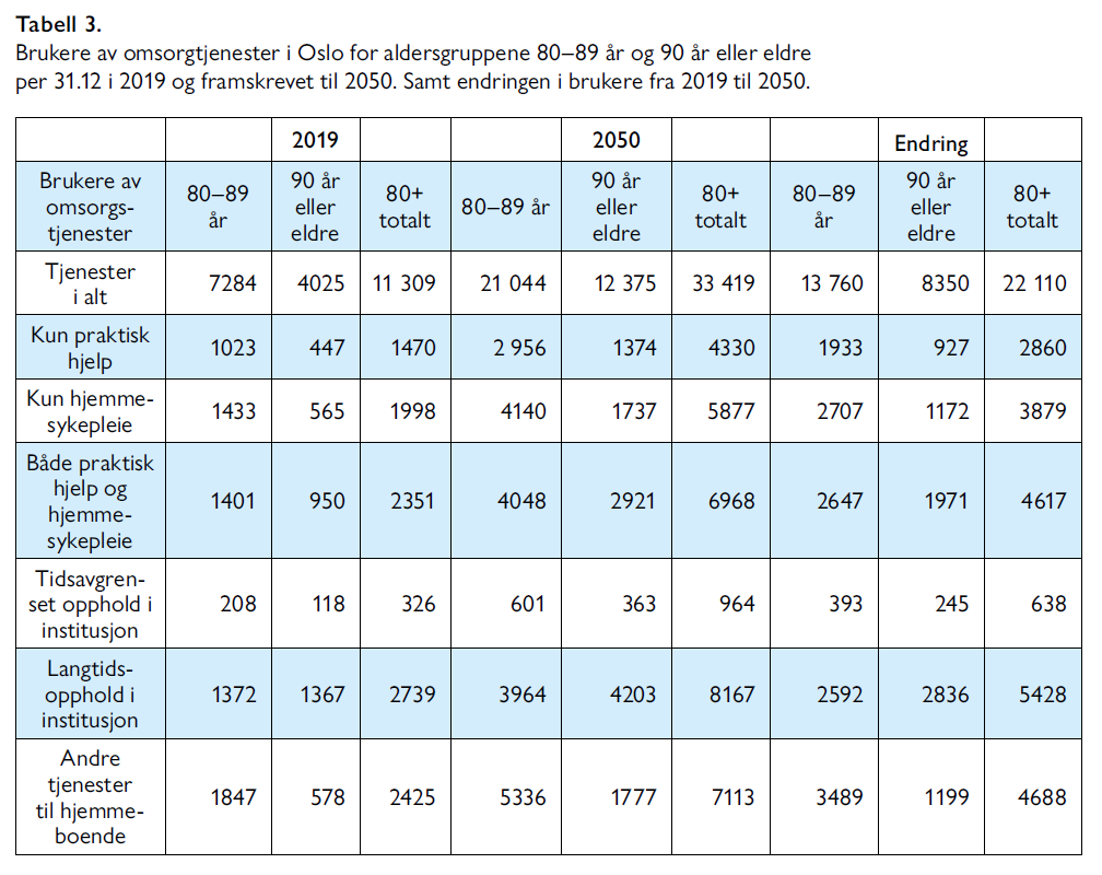 Lars Nestaas - Hva er det beste utbyggingsalternativet for sykehusene i Oslo - Samfunn og økonomi 2/2021 - Tabell 3. Brukere av omsorgstjenester i Oslo for aldersgruppene 80–89 år og 90 år eller eldre per 31.12 i 2019 og framskrevet til 2050. Samt endringen i brukere fra 2019 til 2050.
