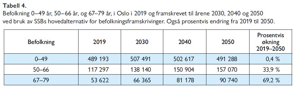 Lars Nestaas - Hva er det beste utbyggingsalternativet for sykehusene i Oslo - Samfunn og økonomi 2/2021 - Tabell 4. Befolkning 0–49 år, 50–66 år, og 67–79 år, i Oslo i 2019 og framskrevet til årene 2030, 2040 og 2050 ved bruk av SSBs hovedalternativ for befolkningsframskrivinger. Også prosentvis endring fra 2019 til 2050.