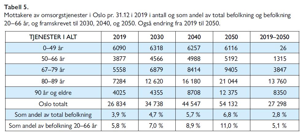 Lars Nestaas - Hva er det beste utbyggingsalternativet for sykehusene i Oslo - Samfunn og økonomi 2/2021 - Tabell 5. Mottakere av omsorgstjenester i Oslo pr. 31.12 i 2019 i antall og som andel av total befolkning og befolkning 20–66 år, og framskrevet til 2030, 2040, og 2050. Også endring fra 2019 til 2050.