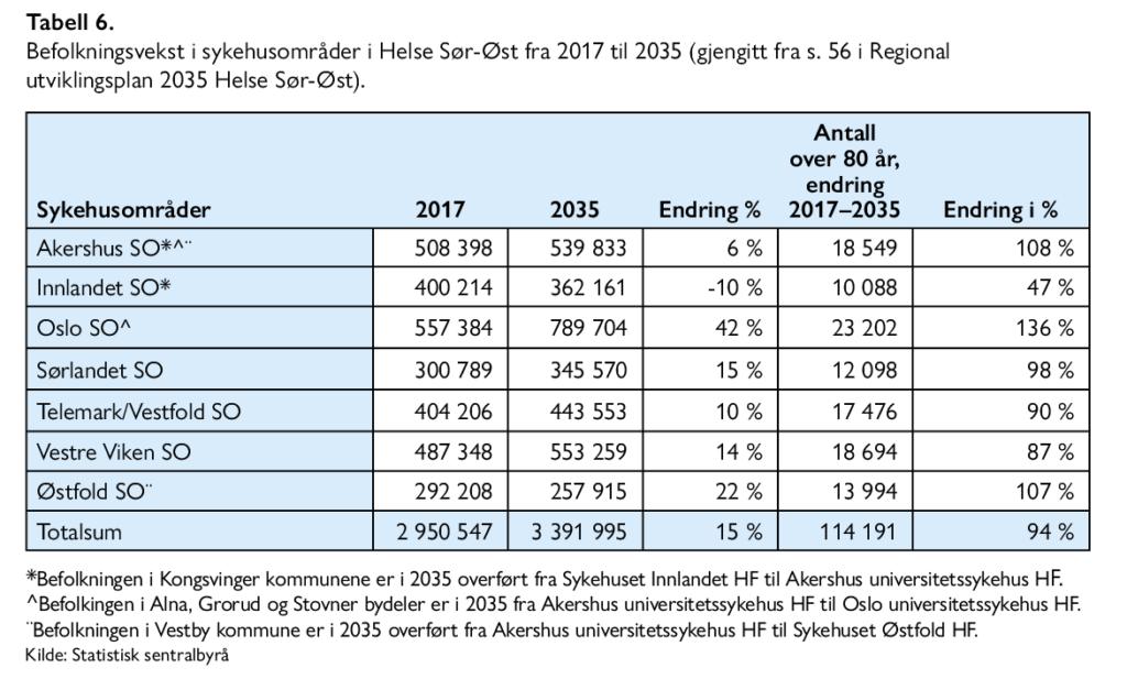 Lars Nestaas - Hva er det beste utbyggingsalternativet for sykehusene i Oslo - Samfunn og økonomi 2/2021 - Tabell 6. Befolkningsvekst i sykehusområder i Helse Sør-Øst fra 2017 til 2035 (gjengitt fra s. 56 i Regional utviklingsplan 2035 Helse Sør-Øst).