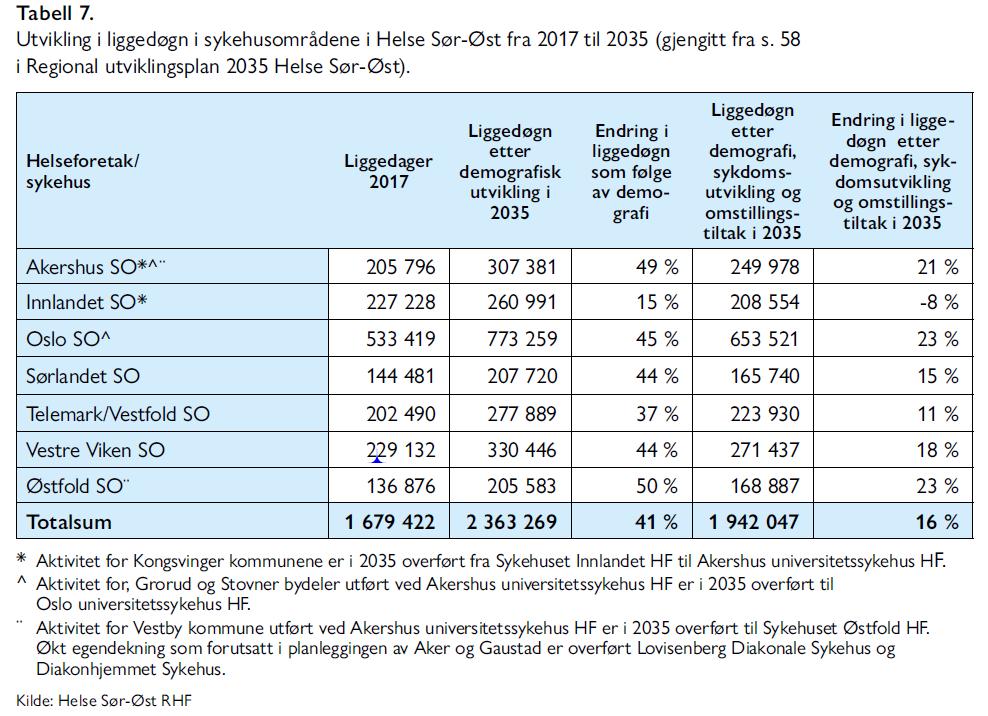 Lars Nestaas - Hva er det beste utbyggingsalternativet for sykehusene i Oslo - Samfunn og økonomi 2/2021 - Tabell 7. Utvikling i liggedøgn i sykehusområdene i Helse Sør-Øst fra 2017 til 2035 (gjengitt fra s. 58 i Regional utviklingsplan 2035 Helse Sør-Øst).