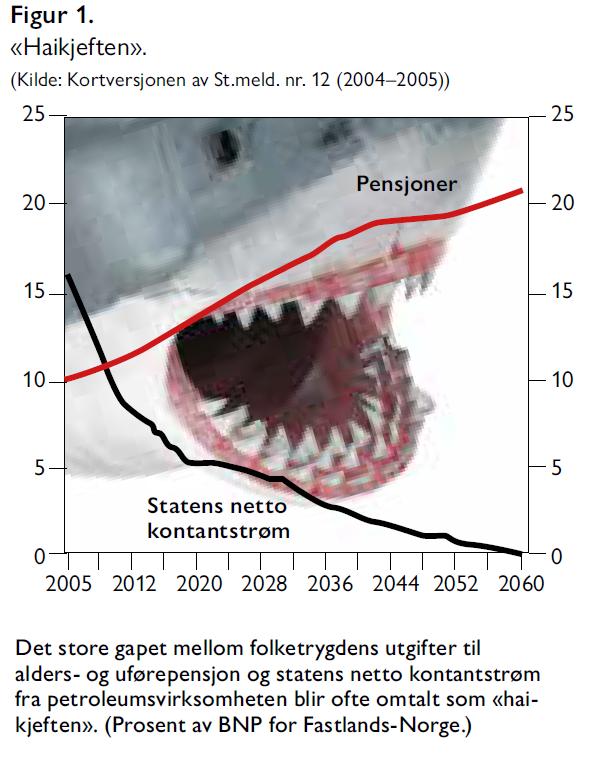 Hallvard Bakke og Sindre Farstad - Vi har råd til velferdsstaten - Samfunn og økonomi 2/2021 - Figur 1. «Haikjeften».