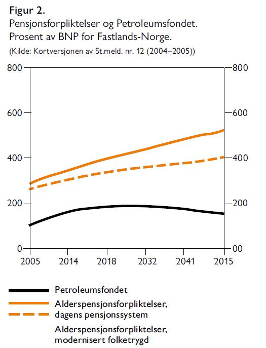 Hallvard Bakke og Sindre Farstad - Vi har råd til velferdsstaten - Samfunn og økonomi 2/2021 - Figur 2. Pensjonsforpliktelser og Petroleumsfondet. Prosent av BNP for Fastlands-Norge.