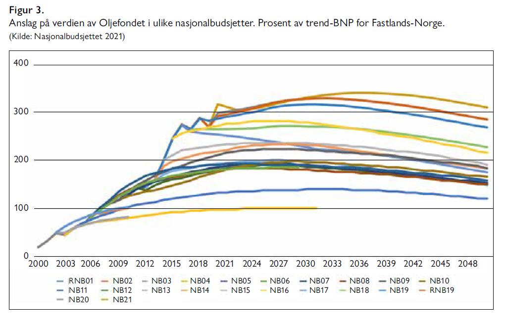 Hallvard Bakke og Sindre Farstad - Vi har råd til velferdsstaten - Samfunn og økonomi 2/2021 -Figur 3. Anslag på verdien av Oljefondet i ulike nasjonalbudsjetter. Prosent av trend-BNP for Fastlands-Norge.