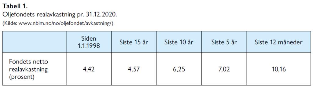 Hallvard Bakke og Sindre Farstad - Vi har råd til velferdsstaten - Samfunn og økonomi 2/2021 - Tabell 1. Oljefondets realavkastning pr. 31.12.2020.