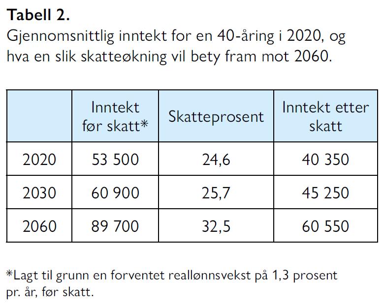 Hallvard Bakke og Sindre Farstad - Vi har råd til velferdsstaten - Samfunn og økonomi 2/2021 - Tabell 2. Gjennomsnittlig inntekt for en 40-åring i 2020, og hva en slik skatteøkning vil bety fram mot 2060.