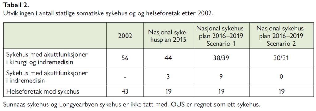Bjarne Jensen - helseforetaksreformen - Samfunn og økonomi 2/2021 - feilaktige påstander om ressursbruk til helsetjenester i Norge - Tabell 2. Utviklingen i antall statlige somatiske sykehus og og helseforetak etter 2002.