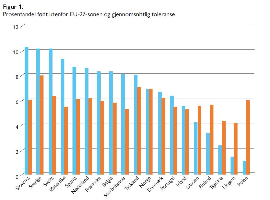 Kent Hoffmann, Tor G. Jakobsen, Marthe L. Holum - Etnisk mangfold og toleranse - Samfunn og økonomi 2/2021 - Figur 1. Prosentandel født utenfor EU-27-sonen og gjennomsnittlig toleranse.