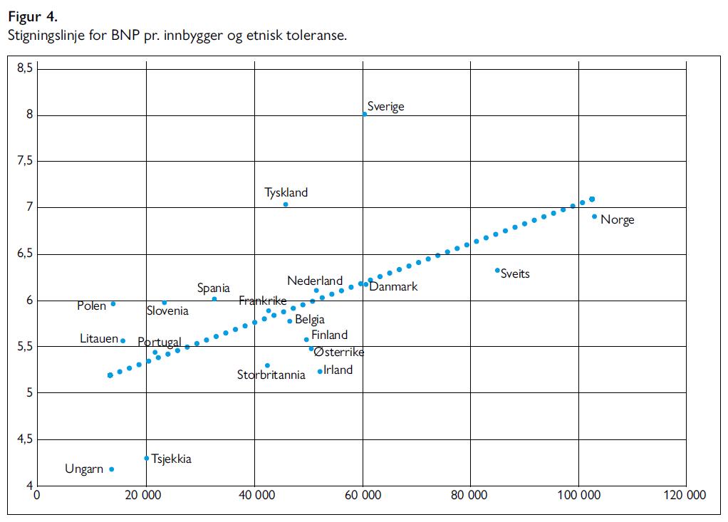 Kent Hoffmann, Tor G. Jakobsen, Marthe L. Holum - Etnisk mangfold og toleranse - Samfunn og økonomi 2/2021 - Figur 4. Stigningslinje for BNP pr. innbygger og etnisk toleranse.