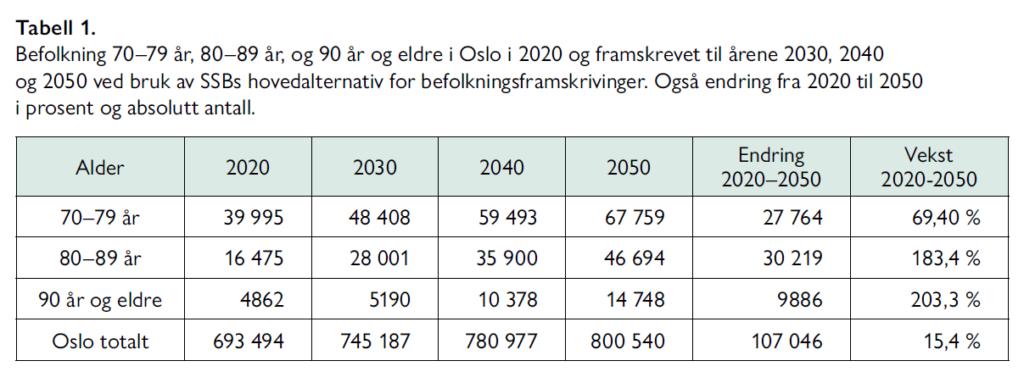 Lars Nestaas - Hva er det beste utbyggingsalternativet for sykehusene i Oslo - Samfunn og økonomi 2/2021 - Tabell 1. Befolkning 70–79 år, 80–89 år, og 90 år og eldre i Oslo i 2020 og framskrevet til årene 2030, 2040 og 2050 ved bruk av SSBs hovedalternativ for befolkningsframskrivinger. Også endring fra 2020 til 2050 i prosent og absolutt antall.